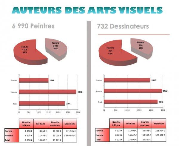 Auteurs des arts visuels : peintres et dessinateurs