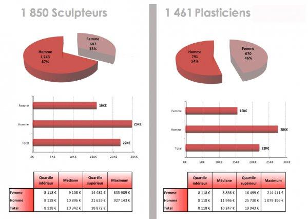Auteurs des arts visuels : sculpteurs et plasticiens