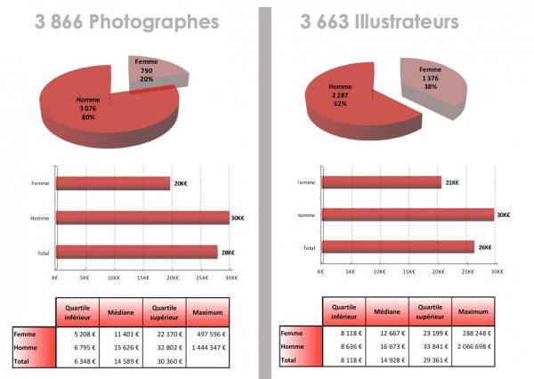 Auteurs des arts visuels : photographes et illustrateurs