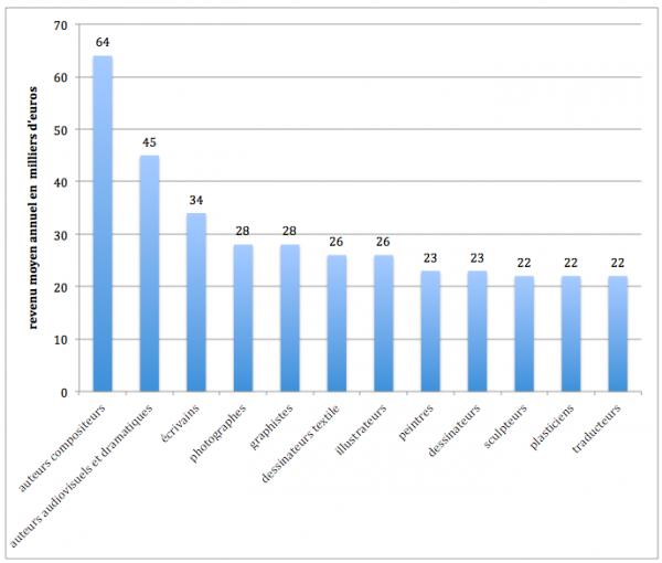 Les revenus moyens annuels par catégories professionnelles dénotent quelques différences notables